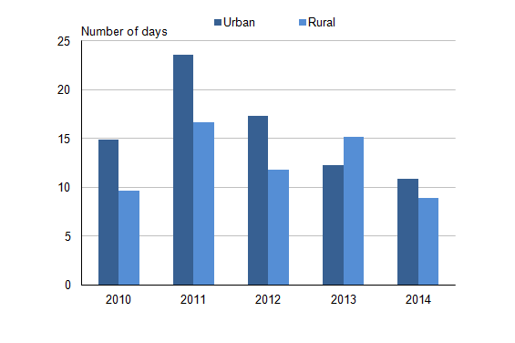 Figure 19.1: Days when air pollution is moderate or higher: by site, 2010 to 2014 (1)