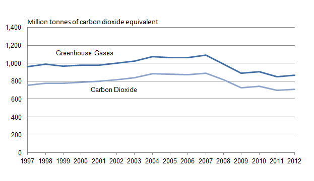 Figure 22.2: Greenhouse gas emissions associated with UK consumption, 1997 to 2012 (1)