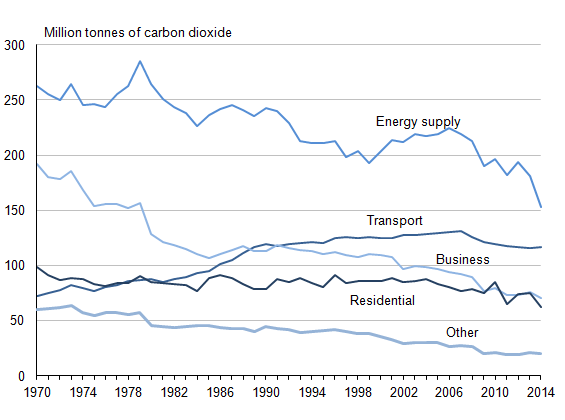 Figure 26.1 Annual emissions per sector, 1970 to 2014 (1,2,3,4,5,6)