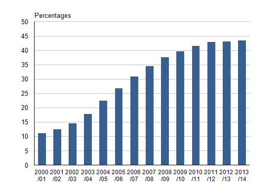 Figure 29.1: Household waste recycling rate, 2000/01 to 2013/14