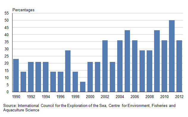 Figure 33.1: Fish stocks harvested sustainably and at full reproductive capacity, 1990 to 2012