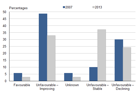 Figure 34.2: Percentage of UK habitats of European importance in improving or declining conservation status, 2007 and 2013 (1)