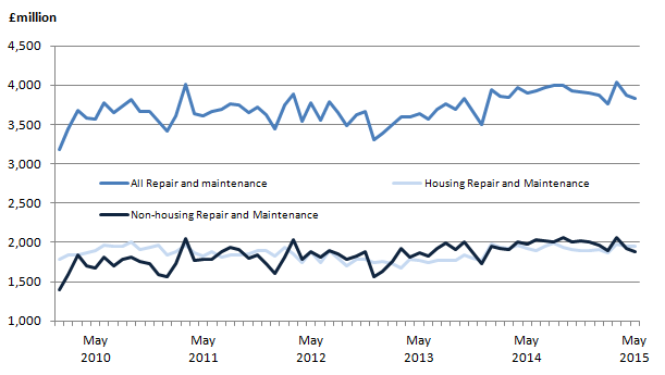 Figure 4: Components of repair and maintenance, monthly time series, seasonally adjusted (SA) chained volume measures £ million
