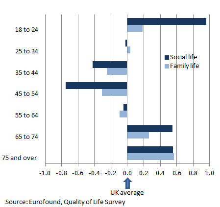 Figure 2: Deviations from the average ratings of satisfaction with family life and social life by age and sex, 2011 to 2012