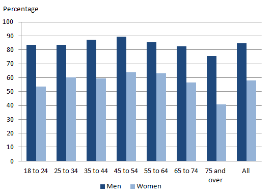 Figure 11: Percentage of people who feel safe walking alone in their local area after dark by sex and age, 2013 to 2014