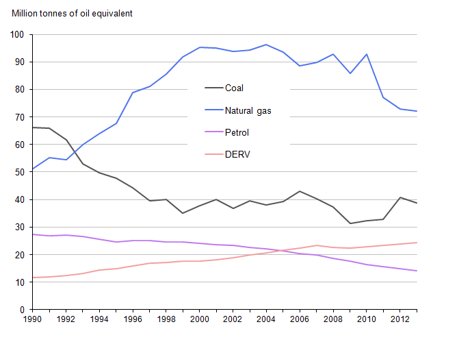 Figure 2.2: Fuel use by type, 1990 to 2013