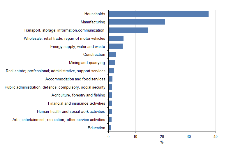 Figure 3.3: Energy consumption by industrial sector, 2013