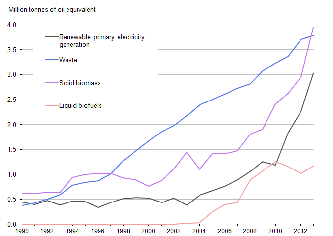 Figure 3.5: Energy consumption by source, 1990 to 2013