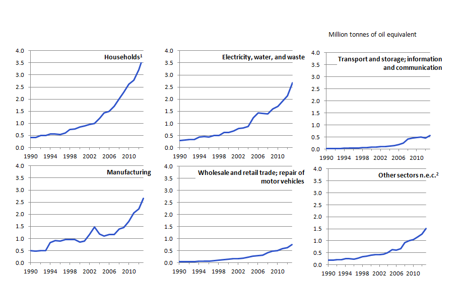 Figure 3.6: Reallocated energy consumption from renewable and waste sources; by industry group, 1990 to 2013