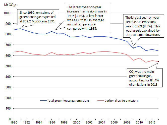 Figure 5.1: Greenhouse gas emissions, 1990 to 2013