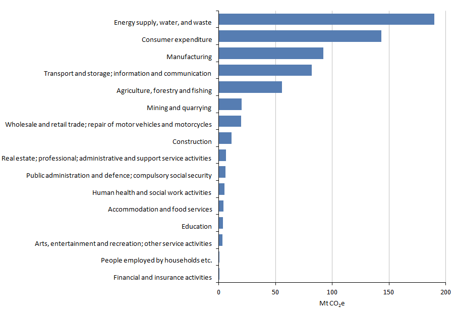 Figure 5.3: Greenhouse gas emissions, by economic sector[1], 2013