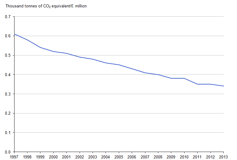 Figure 6.1: Greenhouse gas emissions intensity, 1997 to 2013