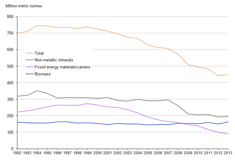 Figure 7.1: Quantity of raw materials extracted, 1992 to 2013