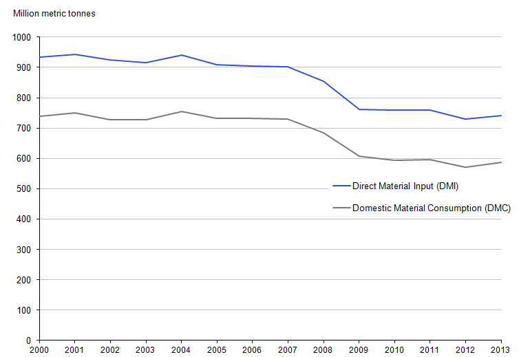 Figure 7.3: Direct Material Input (DMI) and Domestic Material Consumption (DMC) indicators, 2000 to 2013