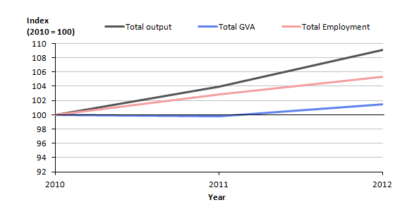 Figure 8.1: Estimated output, value added and employment for the EGSS, 2010 to 2012