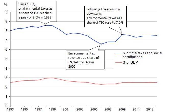 Figure 11.1: Environmental tax revenue, as a percentage of GDP and total taxes and social contributions, 1993 to 2014