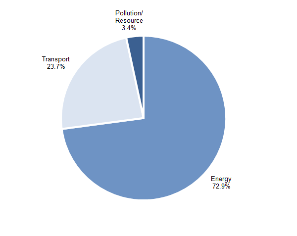 Figure 11.3: Environmental tax revenue, by tax type, 2014