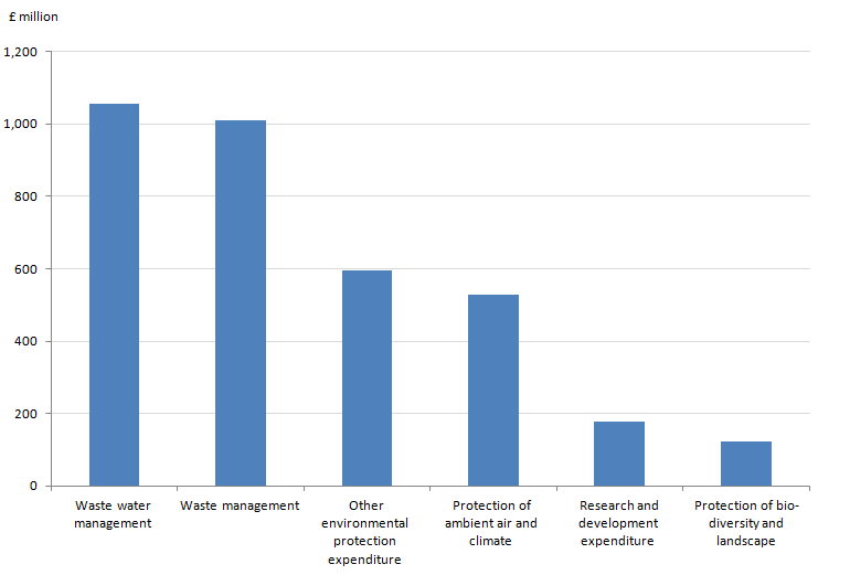 Figure 12.4: Environmental protection expenditure by industry: by activity, 2013
