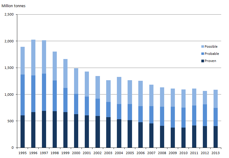 Figure 14.1: Estimates of discovered oil reserves, 1995 to 2013