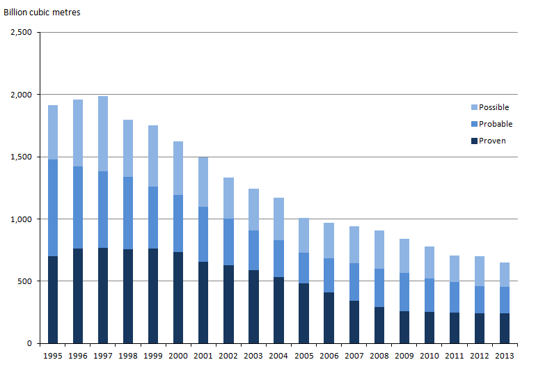 Figure 14.3: Estimates of discovered gas reserves, 1995 to 2013