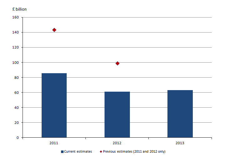 Figure 14.5: Current and previous monetary estimates for oil and gas, 2011 to 2013