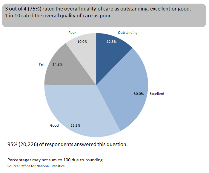 Figure 1: Ratings of overall quality of care across all services in the last 3 months of life, England, 2014