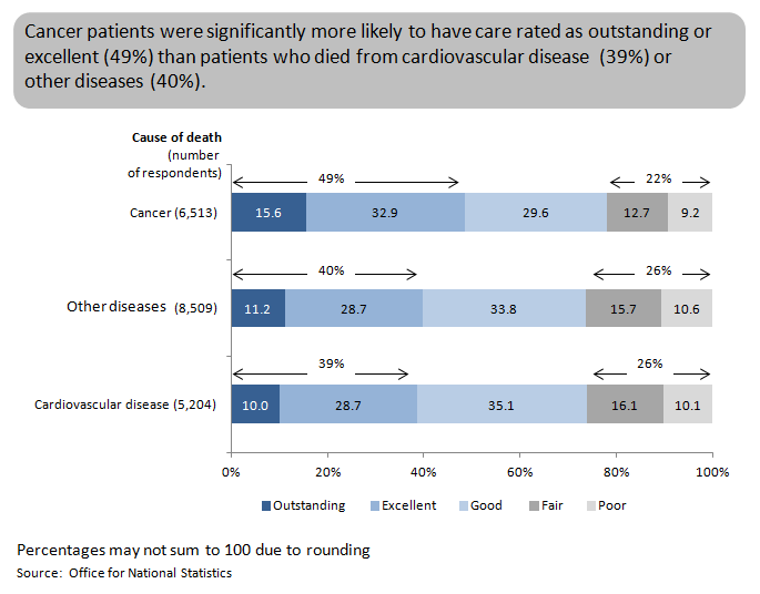 Figure 3: Overall quality of care by cause of death, England, 2014
