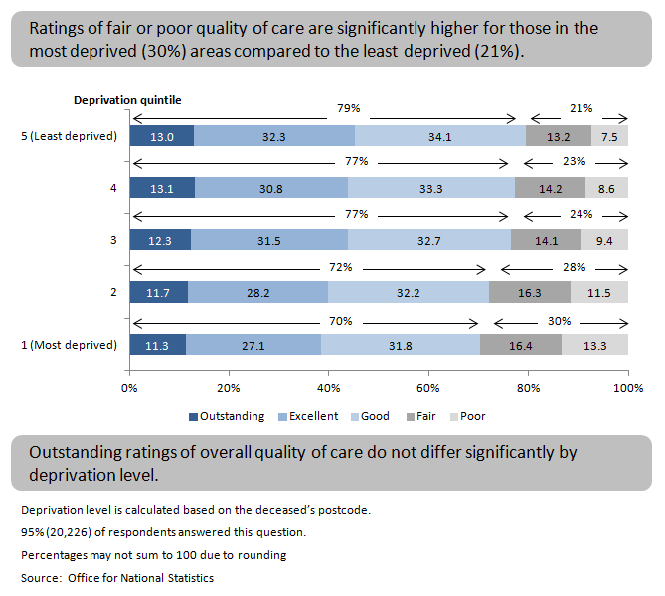 Figure 4: Overall quality of care by deprivation quintile, England, 2014