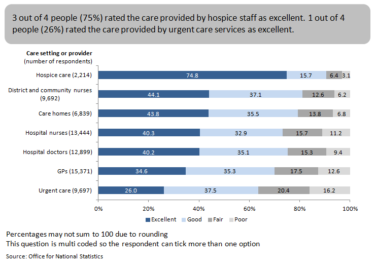 Figure 5: Quality of care by care setting or provider in the last 3 months of life, England, 2014