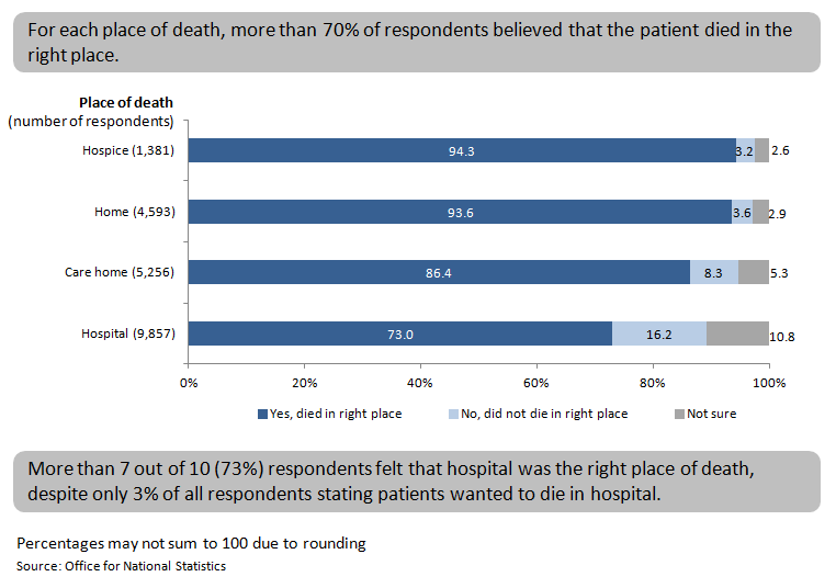 Figure 12: Did the patient die in the right place, by place of death, England, 2014