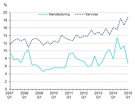 Figure 2: Net Rate of Return of Manufacturing and Services Companies, Quarter 1 2007 to Quarter 1 2015