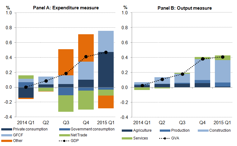 Figure 2: Revisions to expenditure and output measures of GDP and GVA growth respectively, quarter on same quarter a year ago, chained-volume measure, seasonally adjusted, percentage points