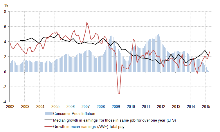 Figure 3: Annual growth in average weekly earnings 'total pay', median growth in earnings for those in the same job for over one year, and Consumer Price Inflation, 3 month averages
