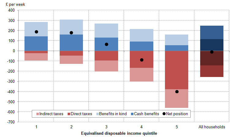 Figure 5: Summary of the effects of taxes and benefits on ALL households, financial year ending 2014