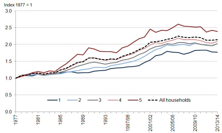 Figure 6: Growth in mean equivalised real household disposable income by quintile group, 1977-2013/14