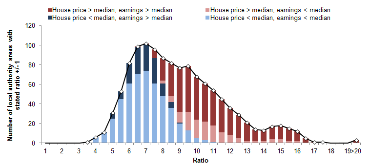 Figure 9: Number of local authorities by house-price-to-earnings ratio, broken down by the median house price and earnings characteristics, 2014
