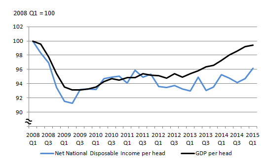 Figure 1:  Gross Domestic Product per head and Net National Disposable Income per head (Q1 2008 to Q1 2015)
