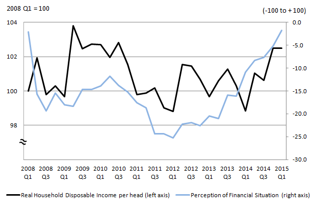 Figure 2: Real household disposable income per head and perception of financial situation, Q1 2008 to Q1 2015