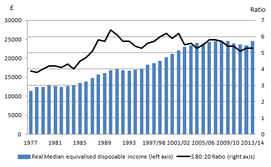 Figure 3: Real Median Household Income and Income Inequality (1997 to financial year ending 2014)