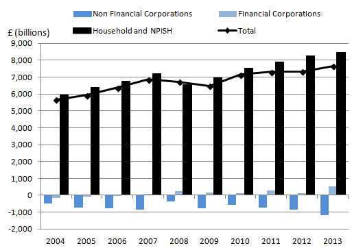 Figure 5: Net Financial and Non-Financial Capital (2004 to 2013)