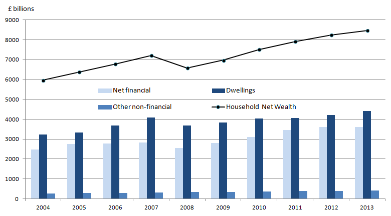 Figure 6: Household and Non-profit Institutions Serving Households net Wealth by Asset Type, 2004 to 2013