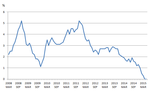 Figure 9: Consumer Price Index (CPI) inflation, Jan 2008 to Mar 2015