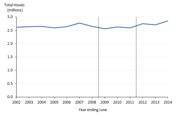 Figure 1: Total moves between local authorities in England and Wales, years ending June 2002 to June 2014
