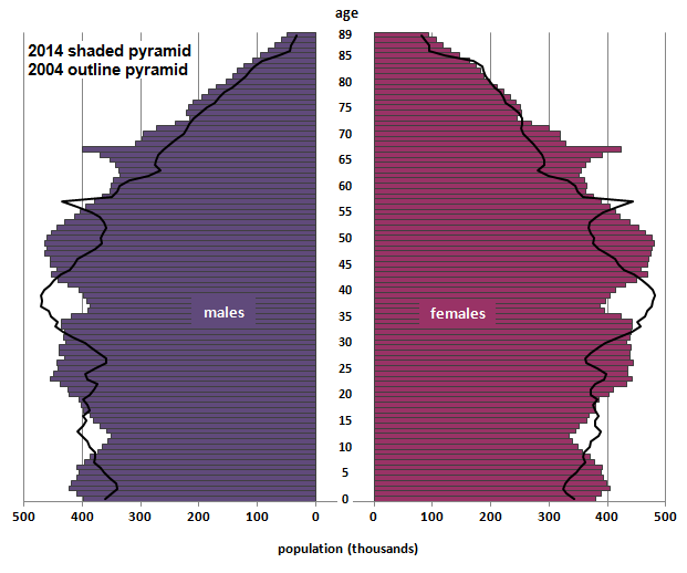 Figure 3: Population pyramid for the UK, mid-2014