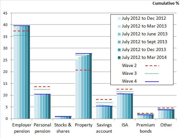 Figure 1: Which option do you think would be the safest way to save for retirement?: Great Britain, 2008 to 2014[1]