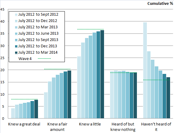 Figure 6: Before today, how much, if anything, would you say you knew about the workplace pension reforms?