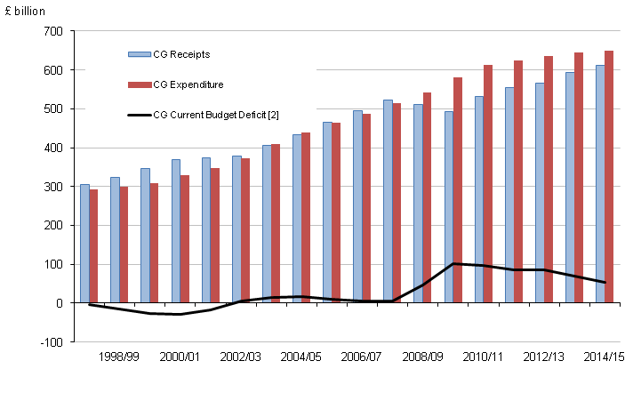 Figure 4: Central government receipts, expenditure and current budget deficit by financial year [1]