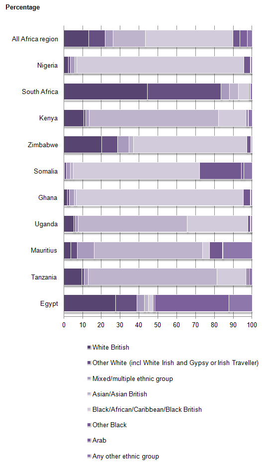 Figure 3: Ethnicity of the non-UK born population, by country of birth, for top 10 countries in Africa, England and Wales, 2011