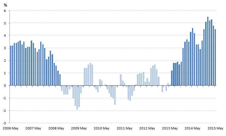 Figure 1: 3 month on 3 month a year earlier growth in the volume of retail sales, 3 months to May 2006 – 3 months to May 2015