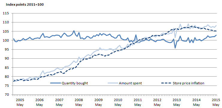 Figure 4: Quantity bought, amount spent (seasonally adjusted) and store price inflation (non-seasonally adjusted) in the food sector